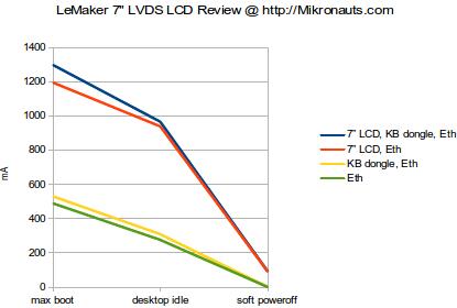 """Mikronauts Banana Pi 7"""" LCD Review @ http://Mikronauts.com"""