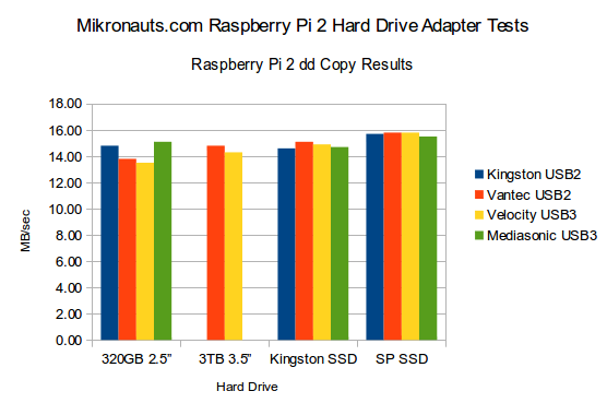 Raspberry Pi 2 USB Hard Drive and Adapter Tests