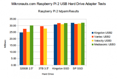 Mikronauts.com Rasperry Pi 2 USB hard disk and adapter tests