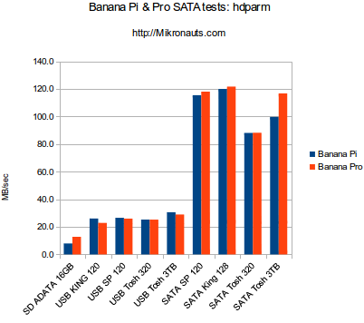 Banana Pi & Banana Pro SATA and USB Hard Drive tests @ http://Mikronauts.com