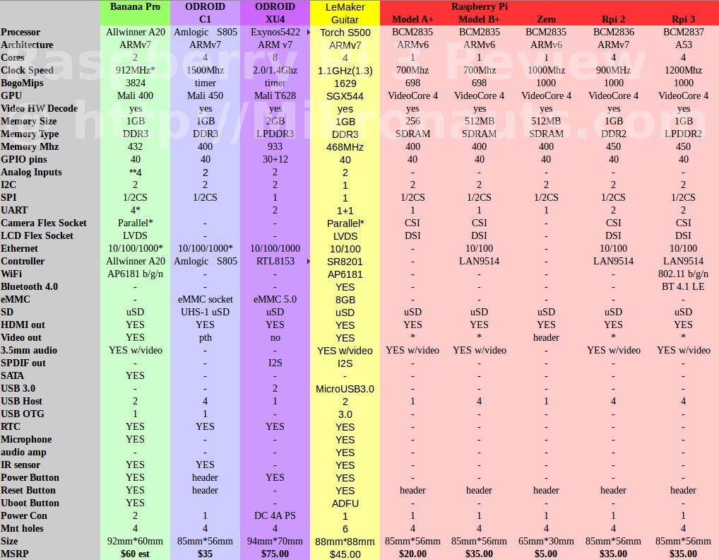 Raspberry Pi 3 Model B Review Odroid C1 Wiringpi Feature Comparison
